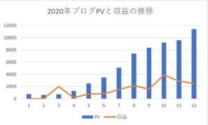ブログPVと収益の推移